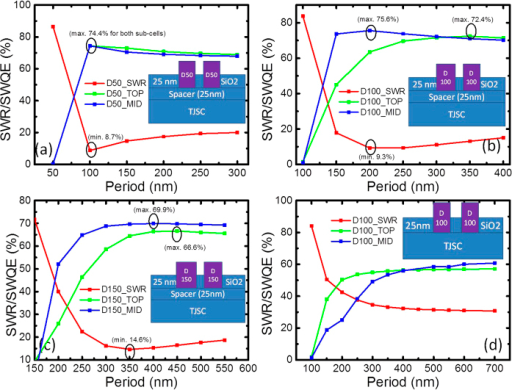 Calculated SWR and SWQE for half embedded Al NPs on top of 3JSC with(a–c) or without (d) a 25 nm thick SiO2 spacer layer for Al NPs with a diameter of (a) 50 nm, (b) 100 nm, (c) 150 nm, and (d) 100 nm.