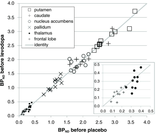 Stability of baseline binding between scan days in thea priori VOIs.BPNDs from the first scan of each day are plotted for all 10 subjects, with the BPND from the pre-placebo scan on the horizontal axis and from the pre-levodopa scan on the vertical axis. For the paired VOIs the mean of the left and right BPND is used. The diagonal line is the line of identity. The inset shows an enlarged view of the data from the frontal lobe and thalamus VOIs.