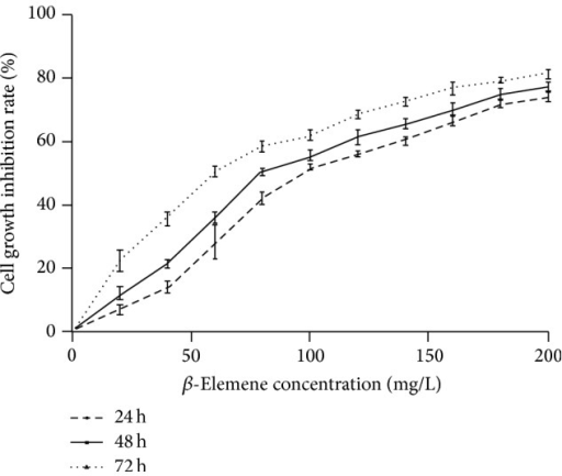 The effects of β-ELE (β-Elemene) on the proliferation of human hepatocarcinoma HepG-2 cells. Figure 3 shows the effect of different doses of β-ELE on cell proliferation at different time periods. β-ELE significantly decreased the growth of HepG-2 cells compared with the control group. The IC50s were 96.13, 80.84, and 60.95 μg/mL for 24, 48, and 72 h, respectively, and the inhibitory effect was dose- and time-dependent.