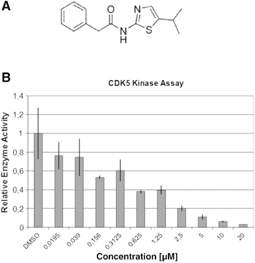 PJB as small molecule CDK5 inhibitor. (A) Chemical structure of PJB. (B) Kinase assays show dose-dependent inhibition of CDK5 kinase activity by PJB.