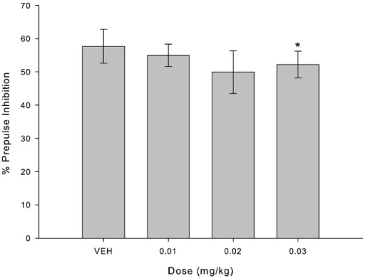 MK-801 disrupted percent of PPI only in higher dose (0.03 mg/kg) compared to VEH. Bars indicate percent of inhibition of startle response (mean ± SEM, n = 8) for each administrated dose. *Indicates significant difference between 0.03 mg/kg and VEH (p = 0.002) in Friedman's test.
