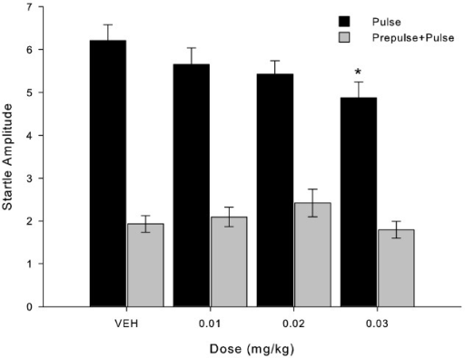 MK-801 decreased startle response amplitude after administration of the higher dose (0.03 mg/kg) compared to VEH. Bars indicate startle response amplitude (mean ± SEM, n = 8) when presented pulse-alone trials (black bars) and prepulse+pulse trials (gray bars). *Indicates significant difference in pulse-alone trials between 0.03 mg/kg and VEH (p = 0.025) and 0.01 mg/kg (p = 0.014) in Friedman's test.
