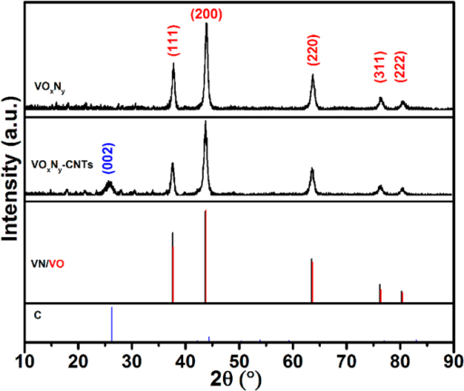 XRD Patterns of VOxNy and VOxNy-CNTs with the standard patterns of VN, VO and graphite carbon.