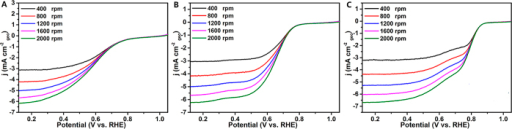 ORR polarization curves of VOxNy (A), VOxNy-XC 72R (B) and VOxNy-CNTs (C) as electrocatalysts in O2-saturated 0.1 M KOH solution.