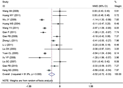 Effect of breviscapine on triglyceride in patients with diabetic nephropathy. ID, identification; WMD, weighted mean difference; CI, confidence interval.