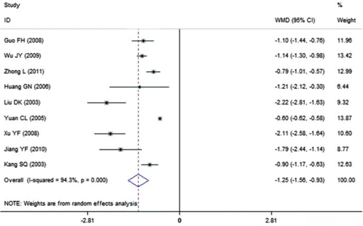 Effect of breviscapine on fibrinogen in patients with diabetic nephropathy. ID, identification; WMD, weighted mean difference; CI, confidence interval.