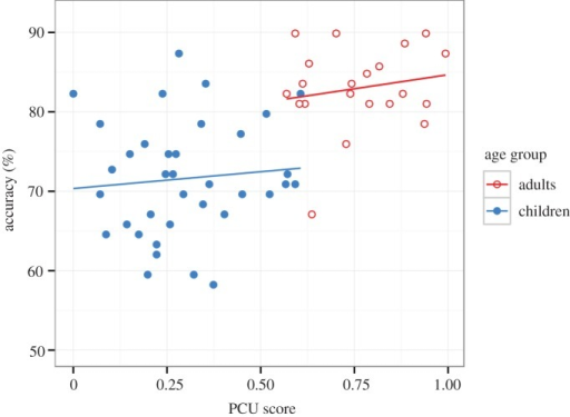 The scatter plots of PCU scores in the counting span task (on the x-axis) and accuracy in the game (on the y-axis) with regression lines. Note that the regression lines have been drawn with untransformed accuracy values for illustration. (A version with logit transformed accuracy, which shows an almost identical pattern, has been included in the electronic supplementary material, figure S2.)