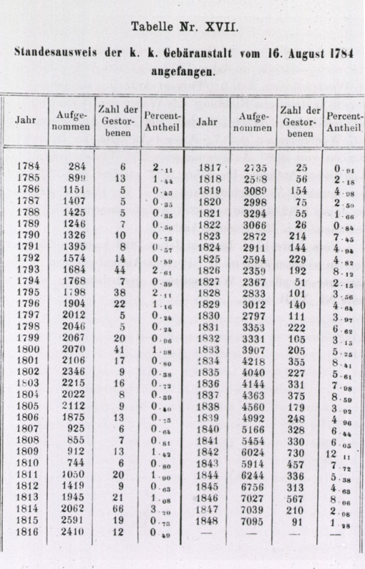 <p>Some of Semmelweis' statistics supporting his theory on the origin of puerpural fever.</p>