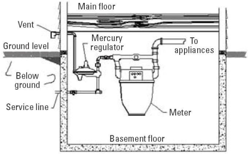 Diagram Of A Typical Inside Mercury Regulator And Meter Open I