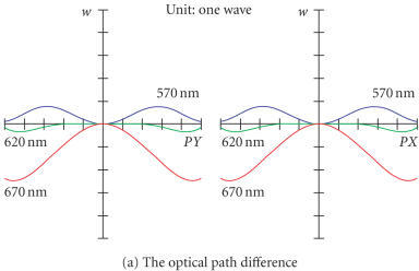 The optical path difference and the encircled energy diagram of the system.