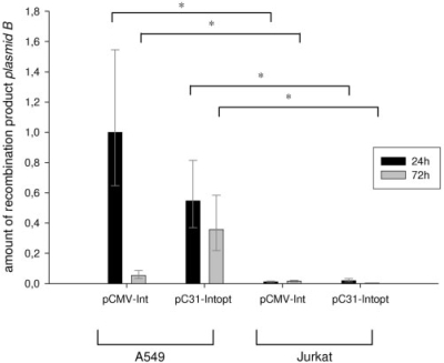 pDNA was isolated from A549 and Jurkat cells transfected with pSVpaxattP50-attB53 and pCMV-Int, pC31-Intopt or pUC21 control 24 and 72 h post-transfection was amplified and quantified by qRT-PCR. The amount of recombination product Plasmid B of the φC31 integrase is shown for A549 and Jurkat cells 24 and 72 h post-transfection. The values represent the amounts of recombination products normalized to pCMV-Int in Jurkat cells 24 h post-transfection.