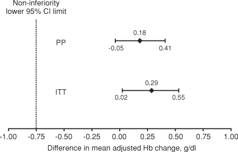 Non-inferiority test for treatment differences. CI, confidence interval; ITT, intent-to-treat; PP, per-protocol; Hb, haemoglobin. P < 0.0001 for both comparisons.