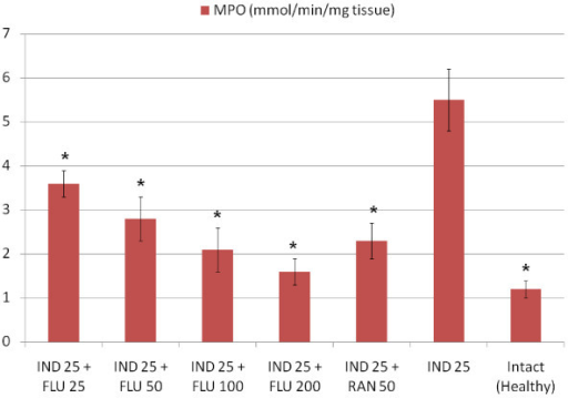 Effects of fluvoxamine (FLU)+indomethacin (IND), ranitidine (RAN)+indomethacin (IND) and alone indomethacin (IND) on MPO levels in the stomach tissues of rats. *Significant at p < 0.05 when compared to control.