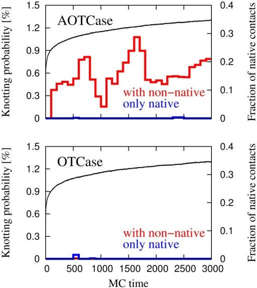 Monte Carlo time evolution of the average knotting probabilities and fraction of native contacts of the natively-knotted AOTCase (top panel) and of the unknotted OTCase (bottom panel).The thin black curve shows the average fraction of formed native contacts. The knotting probabilities observed for the purely native potential and for the added non-native interactions are shown with thick blue and red lines, respectively.