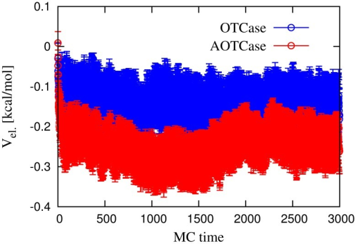 Monte Carlo time evolution of the average electrostatic interaction energy between the -helix and the rest of the chain, in the knotted AOTCase and unknotted OTCase.