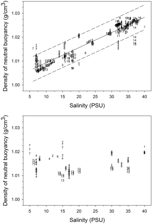 Top panel: Density of neutral buoyancy of eggs from 16 species of fish in relation to the salinity of water during gonadal maturation, egg fertilisation and egg incubation in local spawning areas. Solid line: linear regression model; dashed lines: 95% prediction limits. Regression statistics: y = 0.0009*x+1.0029; R2adj. = 0.87; P<0.0001; residual mean square error SDest  = 0.0026; N = 336. Species codes: 1 =  Cynoscion nebulosus spotted seatrout, 2 =  Enchelyopus cimbrius fourbeard rockling, 3 =  Engraulis encrasicolus European anchovy, 4 =  Gadus morhua cod, 5 =  Hippoglossoides platessoides American plaice, 6 =  Limanda limanda dab, 7 =  Platichthys flesus flounder, 8 =  Pleuronectes platessa European plaice, 9 =  Pomatus saltatrix bluefish, 10 =  Sarda sarda bonito, 11 =  Sardina pilchardus sardine, 12 =  Scomber scombrus Atlantic mackerel, 13 =  Sprattus sprattus sprat, 14 =  Thunnus orientalis Pacific bluefin tuna, 15 =  Thunnus thynnus Atlantic bluefin tuna, 16 =  Xiphias gladius swordfish. Bottom panel: same as top panel, except that salinities were atypical of those in local spawning areas because adults were transferred to nonlocal salinities for gonadal development, spawning and fertilisation, eggs were fertilised and/or incubated at nonlocal salinities, or eggs were captured at sea and then transferred to nonlocal salinities for buoyancy measurements. The relationship is not statistically significant (P = 0.14; N = 99). Species codes (N = 7) as above. Populations and data sources given in Figure 3 and Supplementary Table 1.