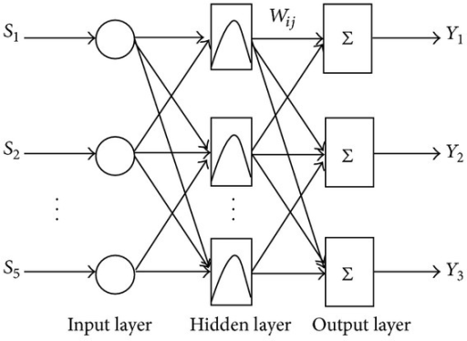 Structure of RBF neural network.