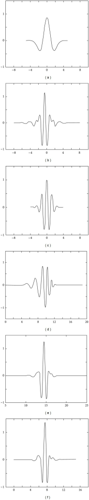Wavelet basis function curves in time domain.