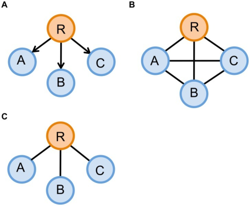 An example demonstrating the difference between a Markov network and a correlation network.(A) A true network, in which R is the regulator of A, B, and C. (B) A clique graph produced by a correlation network. Since all the genes in (A) are correlated with one another, the correlation network cannot distinguish between indirect and direct relationships and thus connects all the nodes. (C) A correct graph recovered by a Markov network. The Markov network recovers true relationship of the nodes because it uses conditional independence to determine the presence of an edge.