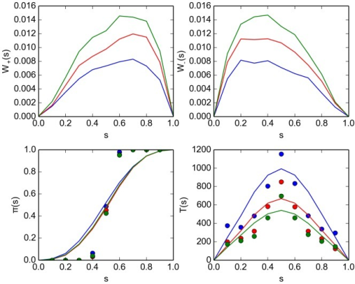 "Comparison of properties of a flame simulation designed to mimic the kilobot swarm for different values of the avoidance radius .Also compare Fig. 9). Shown are results for  (blue curves and markers),  (red curves and markers) and  (green curve and markers). The experimental setup is described in Section ""Kilobot experiments'' (subsection 1). (top panels) Jump probabilities  (left) and  (right) for the Master equation (10) as inferred from the experiment records [Eq. (63)]. (bottom left panel) Splitting probability , as estimated directly from the experimental records [cf. Eq. (53)] (markers) and computed using the solution of the Master equation Eq. (68) (curves). (bottom right panel) Decision time  as estimated from the experiment records [Eq. 58] (markers) and computed from the Master equation [Eq. (69)] (curves). The simulation parameters are given in table 2."