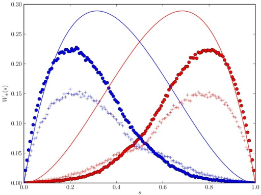 "Jump probabilities for the toy model.Jump probabilites  (red curves and markers) and  (blue curves and markers) for the toy model [Eqs. (21)–(28)] obtained from the analytic approximation [Eq. (44), curves] and a macroscopic-discrete simulation (circles). For comparison, we include simulation results of the full macroscopic-discrete model (Sec. 2, ""plus'' markers)."