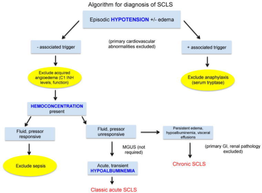 "Clinical considerations in the prospective diagnosis of SCLS. After exclusion of primary cardiovascular and/or allergic causes, a diagnosis of SCLS should be entertained in patients with unexplained, transient hypotension and/or peripheral edema. Systemic anaphylaxis and hereditary and/or acquired angioedema can be excluded by measurement of serum tryptase during the acute episode and quantitative and functional assays for the complement component 1 esterase inhibitor (C1 INH). Although presumptive treatment for sepsis is prudent in the undiagnosed SCLS patient during the first severe episode, the hypotension and hemoconcentration of SCLS are typically refractory to intravenous fluid resuscitation, which exacerbates peripheral edema. Hypoalbuminemia due to protein extravasation is a hallmark of classic acute SCLS whereas low serum albumin levels and edema that does not resolve between episodes should prompt the diagnosis of ""chronic"" SCLS. MGUS is not universally present in SCLS and is therefore not required for the diagnosis."