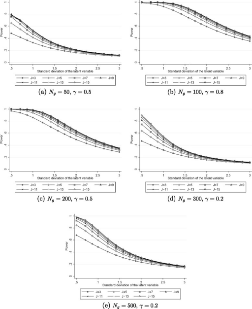 Power estimated with Raschpower as a function of the standard deviation of the latent variable and the number of items (J) for 50 patients per group and a group effect=0.5 (Figure a), 100 patients per group and a group effect=0.8 (Figure b), 200 patients per group and a group effect=0.5 (Figure c), for 300 patients per group and a group effect=0.2 (Figure d) or 500 patients per group and a group effect=0.2 (Figure e).