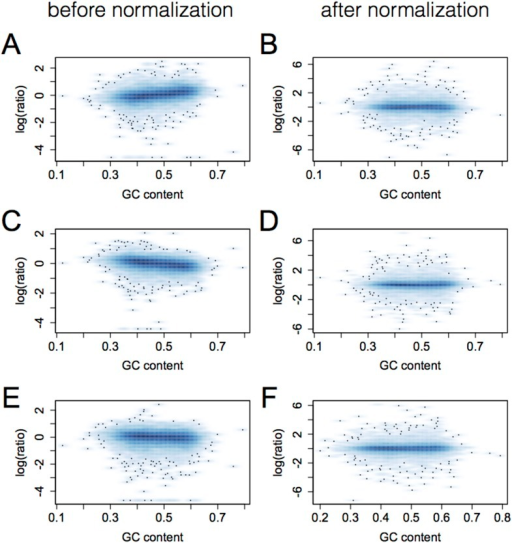 Elimination of GC bias via quantile normalization.Each plot shows gene GC content (x-axis) vs the log of the ratio of theindividual's RPKM for that gene to mean RPKM across allindividuals. Data for three individuals are shown in pairs(A and B, C and D,E and F) for prior to (left) and after(right) quantile normalization.DOI:http://dx.doi.org/10.7554/eLife.04729.005