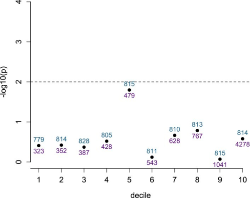 Detection of ASE is not dependent on number of heterozygotes,conditional on total read depth.SNPs within the set tested for ASE (n = 8145) were divided intodeciles based on total read depth. The evidence for a relationship(−log10 of the p-value from a Wilcoxon test) betweennumber of heterozygous individuals at each site and detection ofsignificant ASE is shown on the y-axis for each decile. Dashed line showsa nominal significance threshold of p = 0.01. Blue numbers aboveeach point show the number of sites that fall within the decile; purplenumbers below each point show the maximum total read depth for thatdecile (minimum total read depth is the maximum depth for the previousdecile, or 300 for the lowest decile).DOI:http://dx.doi.org/10.7554/eLife.04729.017