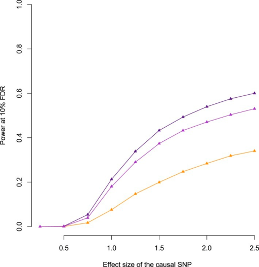 Relationship between power to detect eQTL and simulated effectsize, when the true eQTL is masked.Purple line shows the baboon data; pink line shows the baboon datawith SNP density subsampled to match the YRI; orange line shows theYRI data. Masking the simulated eQTL SNP demonstrates that the baboondata set has greater power to detect eQTL due to both increasedcis-regulatory SNP density and more extended LD.Subsampling the SNP density in baboon to the level of the YRI data setreduces the difference in power but does not remove it completely.DOI:http://dx.doi.org/10.7554/eLife.04729.019