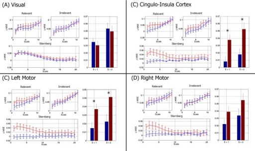 Multi-scale-entropy, measured in the visual cortex (A), cingulo-insula cortex (B), left motor cortex (C) and right motor cortex (D).Graphs show change in MSE from rest in patients (red) and controls (blue) for the RM and Sternberg tasks. Bar charts show specific cases for scales 1 and 2. Note that there is general agreement between RVE (Fig 4) and MSE (Fig 5) in showing an increased entropy difference in patients relative to controls. Note also that this difference depends on temporal scale, and is maximum when entropy is measured on the very short timescale (i.e. scales of 1 and 2). * indicates p<0.05 corrected.