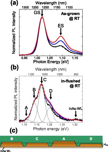 Photoexcitation power dependence of RT–PL obtained from a as-grown InAs QDs and b In-flushed QDs. The excitation power densities were approximately 100 (black), 200 (blue), and 300 (red) W/cm2. c Schematic drawing of ML-step height fluctuations of the In-flushed QDs