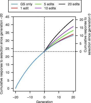 Cumulative response to selection across 21 generations of recent historical breeding based on genomic selection only (GS only) and 20 generations of future breeding based on GS only or genomic selection plus the promotion of alleles by genome editing (GS + PAGE) when different numbers of QTN (1, 5, 10, or 20) were edited for all 25 sires