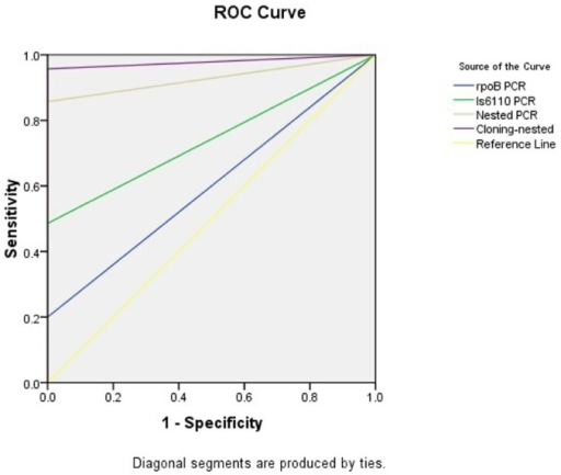 The area and the sensitivity and specificity of ROC curves of the methods applied in present study.