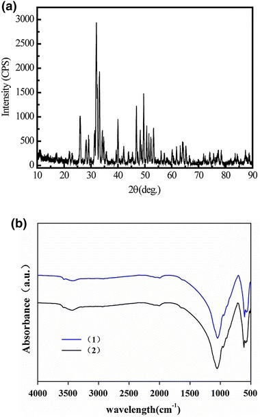 a X-ray diffraction spectrum of Si-CaP powder. b Far-infrared Fourier transform spectroscopy analysis of two batches (1, 2) of Si-CaP powder sintered at 1,200°C for 4 h.