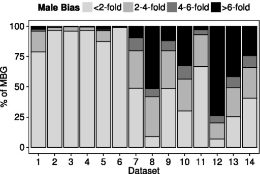 Degree of male-biased expression for the MBG in each data set (table 1). The Y axis shows the percentage of MBG that fall into each expression category.