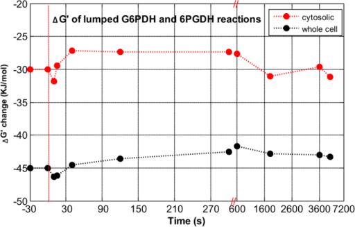 The profile of Gibbs free energy (ΔrG′, kJ/mol) for the lumped G6PDH and 6PGDH reactions in the oxPPP by using cytosolic and whole cell NADPH/NADP ratio.