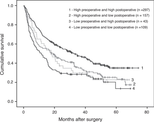 Comparison of overall survival among 4 subgroups (1, 2, 3, 4) of patients. Log-rank test: P < 0.001. Subgroup 1: preoperative and postoperative RBC counts were both high (n = 297). Subgroup 2: preoperative RBC count was high but low postoperation (n = 157). Subgroup 3: preoperative RBC count was low but high postoperation (n = 43). Subgroup 4: preoperative and postoperative RBC counts were both low (n = 109).