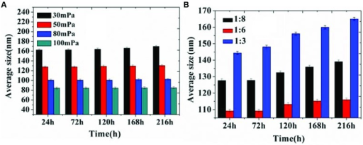 Storage stability of organogel-nanoemulsion prepared under different pressures (A) and SORs (B) at 28°C.