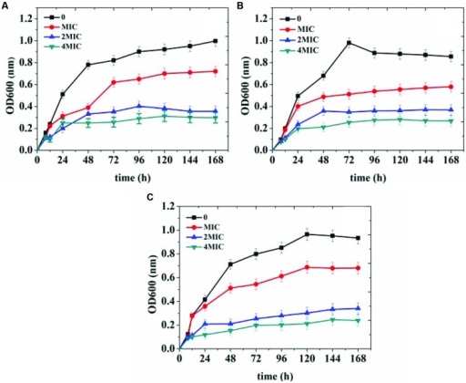 Growth curves of Escherichia coli(A), Staphylococcus aureus(B), and Bacillus subtilis(C) treated with different concentrations [control, minimal inhibitory concentrations (MIC), 2 × MIC, 4 × MIC] of organogel-nanoemulsion containing D-limonene and nisin.