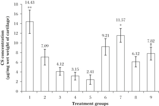 Concentrations of CS in the articular cartilage of the treatment groups.All values are reported as Mean±SD (n = 4; ANOVA), *P≤0.01 compared to Group 2 (arthritic control; post 7th day IA injection); †P≤0.05 compared to Group 3 (arthritic control; post 14th day IA injection); **P≤0.001 compared to all other group except Group 7.