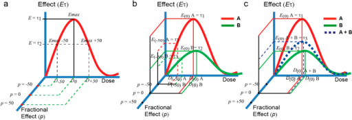"The bi-dimensional fractional effect notation.(a) Fractional effective doses EDp in biphasic dose-response systems is proposed to be scaled as fractions (p) of the Emax defining the fractional effect scale (Ep). The empirical effect scale (E(τ), in the y axis) is decoupled from the fractional effect scale (Ep) which is projected in the z plane. This allows to define fractional effects covering the entire biphasic dose-response curve. (b) The proposed fractional effective notation allows to scale in a common fractional effect scale stimuli A and B showing differential maximal effects. (c) An additive biphasic dose response pattern ""A + B"" can be formulated for a theoretical mixture of A and B based on the univocal relationship of the fractional effect scale (Ep) with the other two dimensions: D(p) and E(p). For notation meanings in the Figures see section 2."
