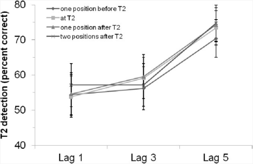 T2 detection rate (in %, for trials with correct T1 identification and when the T2 probe was present) in Experiment 1 with a visual rhythm, depending on lag and position of the critical cue stimulus. Bars indicate the standard error of the mean.