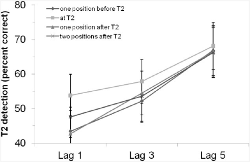 T2 detection rate (in %, for trials with correct T1 identification and when the T2 probe was present) in the control experiment with an auditory critical cue stimulus without a preceding rhythm, depending on lag and position of the critical cue stimulus. Bars indicate the standard error of the mean.