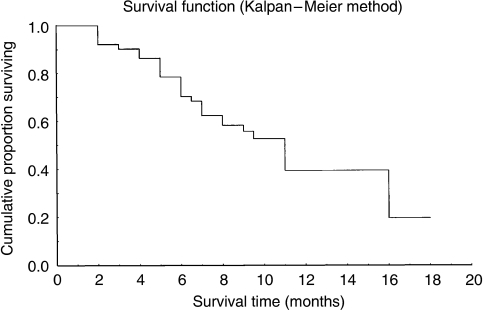 Survival distribution estimation (Kaplan–Meier method).