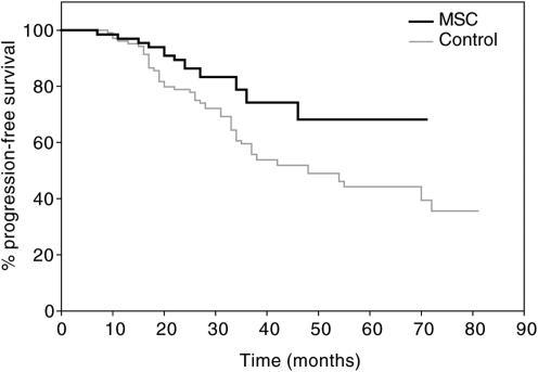 Kaplan–Meier estimate of the cumulative probability of remaining free from disease progression in colorectal cancer patients. Log-rank test: χ2=5.32; P=0.0184.