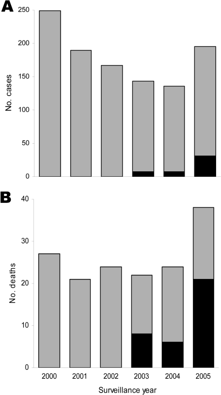Active hospital-based surveillance for leptospirosis in Salvador, Brazil, 2000–2005, including total number of suspected leptospirosis cases (A) and deaths (B) among case-patients. Case-patients with and without severe pulmonary hemorrhagic syndrome are shown by black and gray bars, respectively.