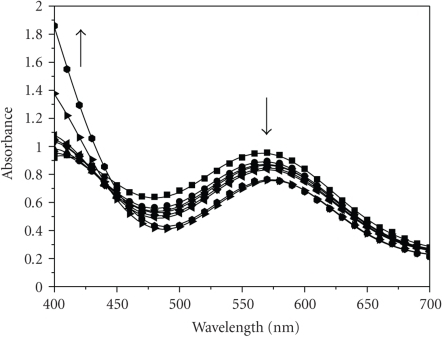 UV-Vis spectra of Cr(III)/2,3-DHBA mixture at various times after mixing. Conditions:  [Cr(III)]0 = 0.036 M, [2,3-DHBA]0 =  0.011 M, and T = 296 K. Spectrophotometric cell path d = 1 cm. –■– 0:00 hours –– 1:00 hour, –▲– 2:00 hours, –▾– 3:00 hours, –♦– 4:00 hours, –◂– 5:00 hours, –▸– 29:00 hours, –– a few days.
