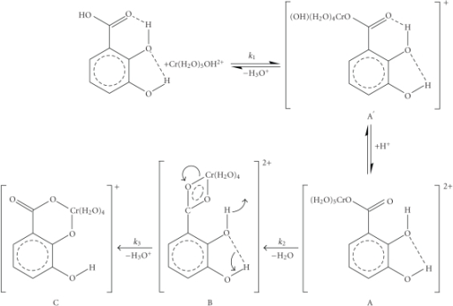 A possible mechanism of the reaction between chromium(III) and 2,3-dihydroxybenzoic acid in weak acidic aqueous solutions.