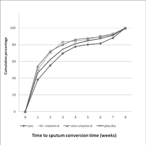 Cumulative percentage of the sputum conversion time. The zinc + vitamin A (n = 50) and vitamin A groups (n = 56) showed less weeks to reach 85% of sputum conversion, followed by the placebo group (n = 62).